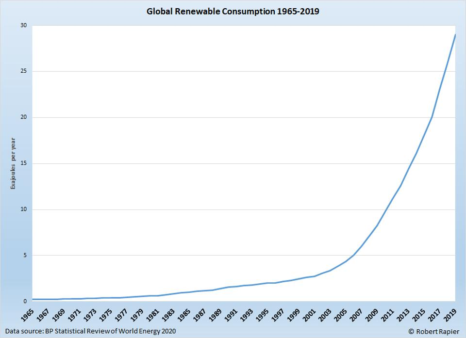 global renewable consumption 1965 to 2019
